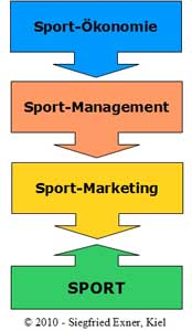 Sport-Management; Bild: Exner
