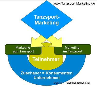Tanzsport-Marketing: Zielgruppen