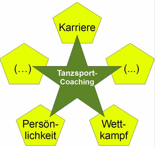 Aspekte-Tanzsport-Coaching; Grafik: Exner