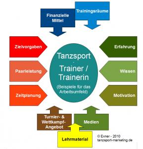 Trainer im Tanzsport; Bild und (c): Exner, 2010