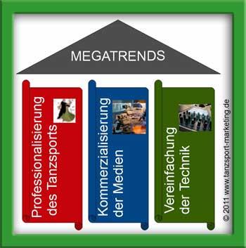 Megatrends Tanzsport& Medien; Grafik: Exner