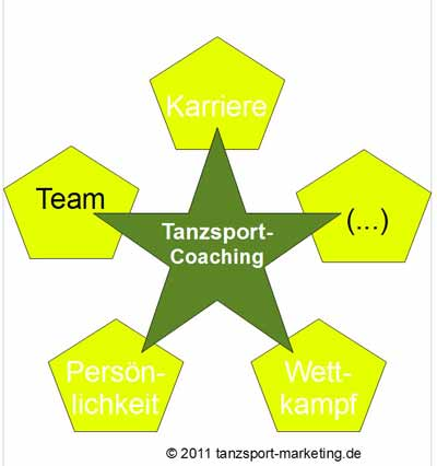 Team-Coaching; Grafik: Exner - tanzsport-marketing.de