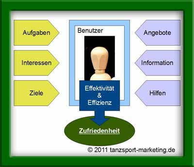 Usability + Tanzsport im Internet; Grafik: Exner - tanzsport-marketing.de