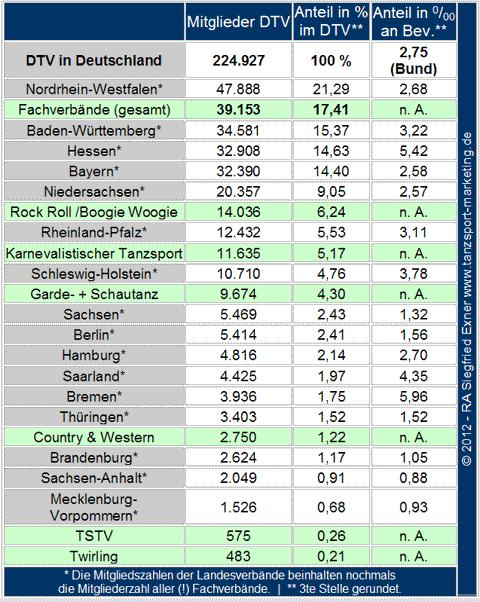 Fachverbände+Länder im DTV (Analyse RA Exner, 2012)