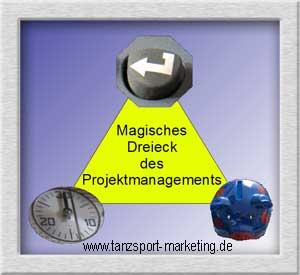 Projekt-Management-magisches Dreieck-Bild_Exner