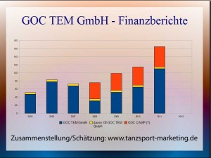 GOC-TEM-GmbH: Umsatz-Entwicklung